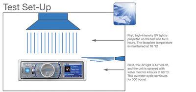 ASTM G154/D4329 Testverfahren